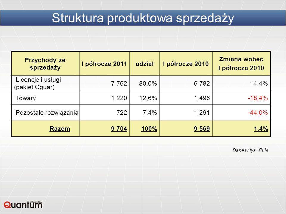 Struktura produktowa sprzedaży Przychody ze sprzedaży I półrocze 2011udziałI półrocze 2010 Zmiana wobec I półrocza 2010 Licencje i usługi (pakiet Qgua