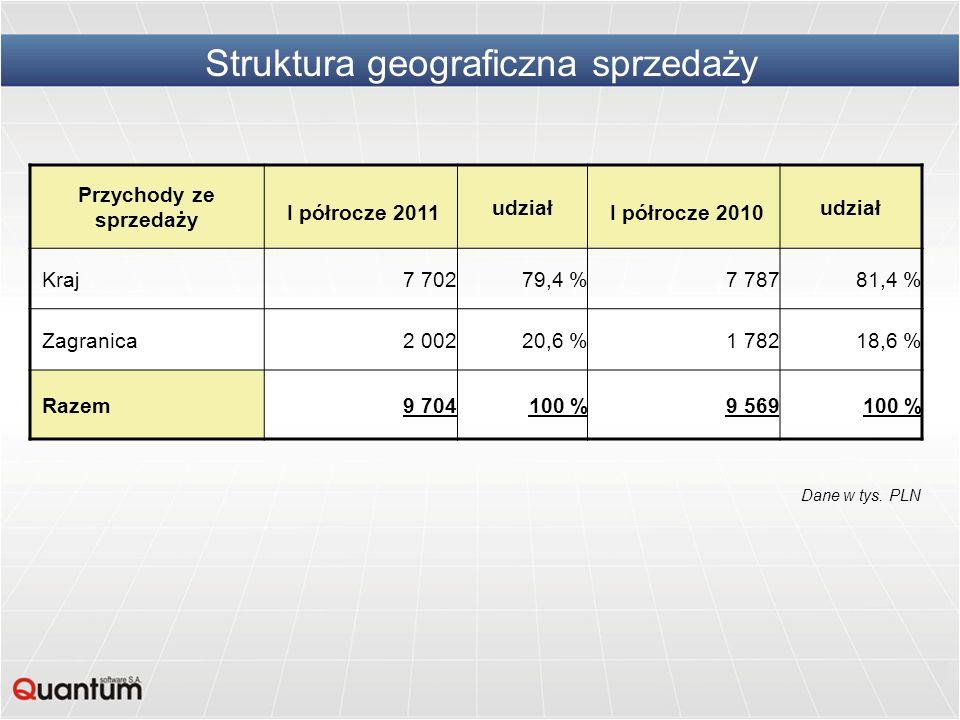 Struktura geograficzna sprzedaży Przychody ze sprzedaży I półrocze 2011 udział I półrocze 2010 udział Kraj7 70279,4 %7 78781,4 % Zagranica2 00220,6 %1