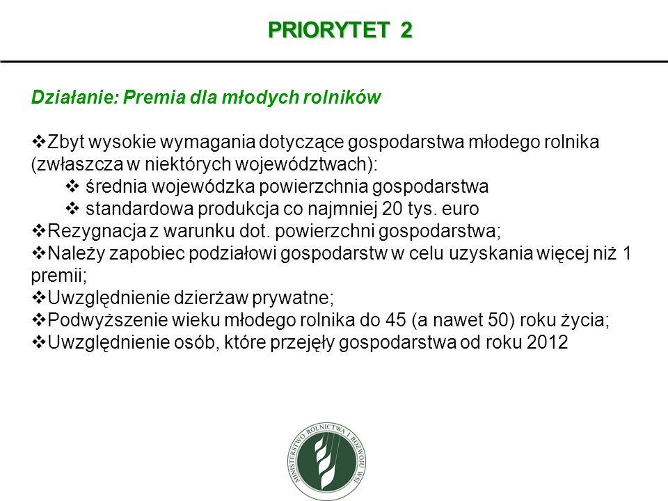 PRIORYTET 2 Działanie: Premia dla młodych rolników Zbyt wysokie wymagania dotyczące gospodarstwa młodego rolnika (zwłaszcza w niektórych województwach
