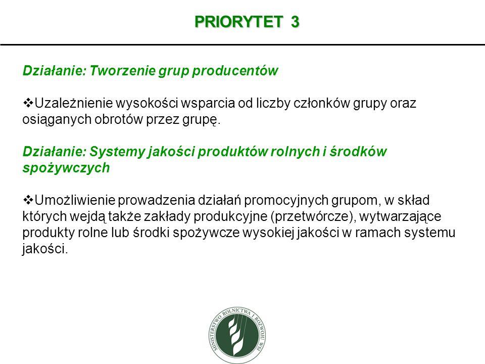 PRIORYTET 3 Działanie: Tworzenie grup producentów Uzależnienie wysokości wsparcia od liczby członków grupy oraz osiąganych obrotów przez grupę. Działa