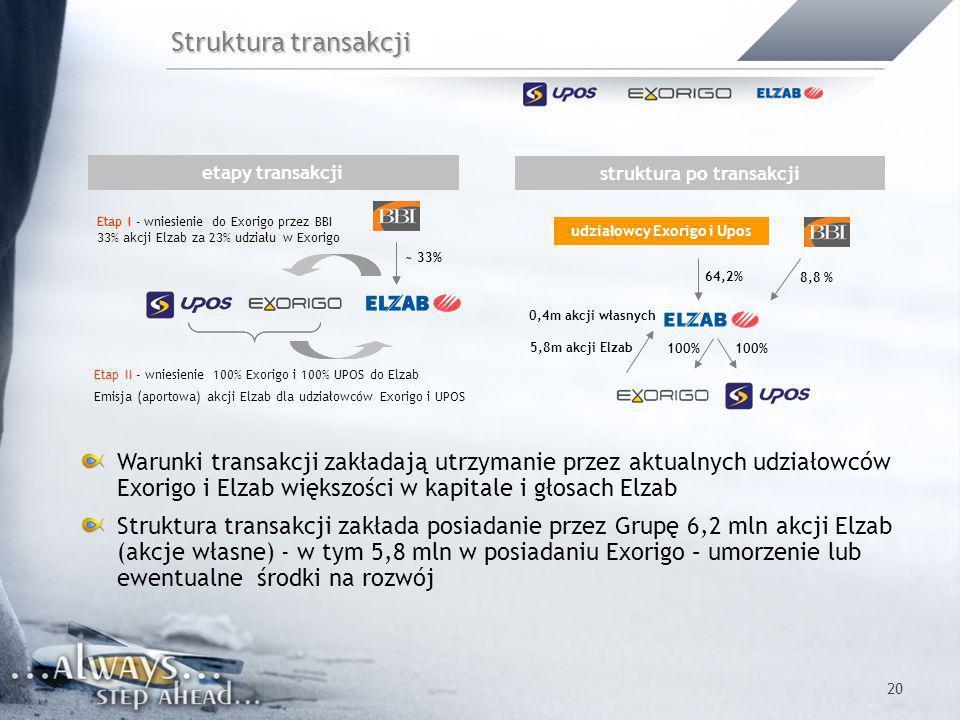 20 Struktura transakcji Warunki transakcji zakładają utrzymanie przez aktualnych udziałowców Exorigo i Elzab większości w kapitale i głosach Elzab Str