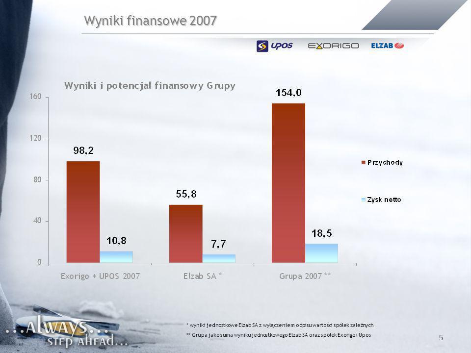 6 Wyniki finansowe 1H 2008 - przychody 17% 78% * wyniki jednostkowe Elzab SA ** Grupa jako suma wyniku jednostkowego Elzab SA oraz spółek Exorigo i Upos 17% 78%