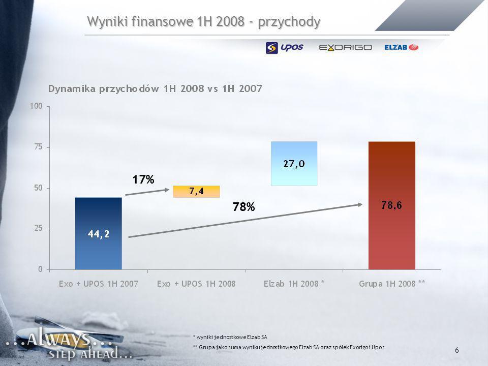6 Wyniki finansowe 1H 2008 - przychody 17% 78% * wyniki jednostkowe Elzab SA ** Grupa jako suma wyniku jednostkowego Elzab SA oraz spółek Exorigo i Up