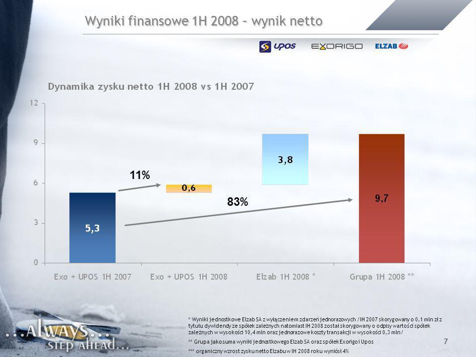 7 Wyniki finansowe 1H 2008 – wynik netto * Wyniki jednostkowe Elzab SA z wyłączeniem zdarzeń jednorazowych /IH 2007 skorygowany o 0,1 mln zł z tytułu