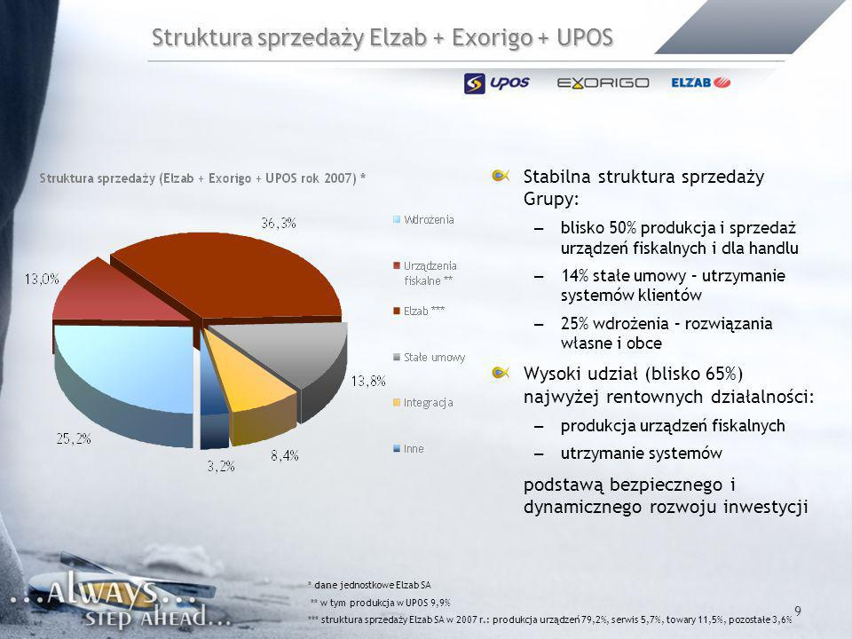 9 Struktura sprzedaży Elzab + Exorigo + UPOS * dane jednostkowe Elzab SA ** w tym produkcja w UPOS 9,9% *** struktura sprzedaży Elzab SA w 2007 r.: pr