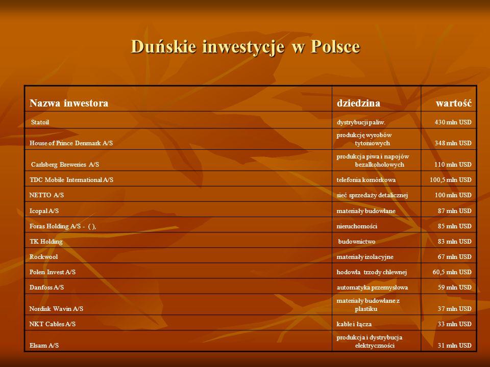 Duńskie inwestycje w Polsce Nazwa inwestoradziedzinawartość Statoildystrybucji paliw.430 mln USD House of Prince Denmark A/S produkcję wyrobów tytonio