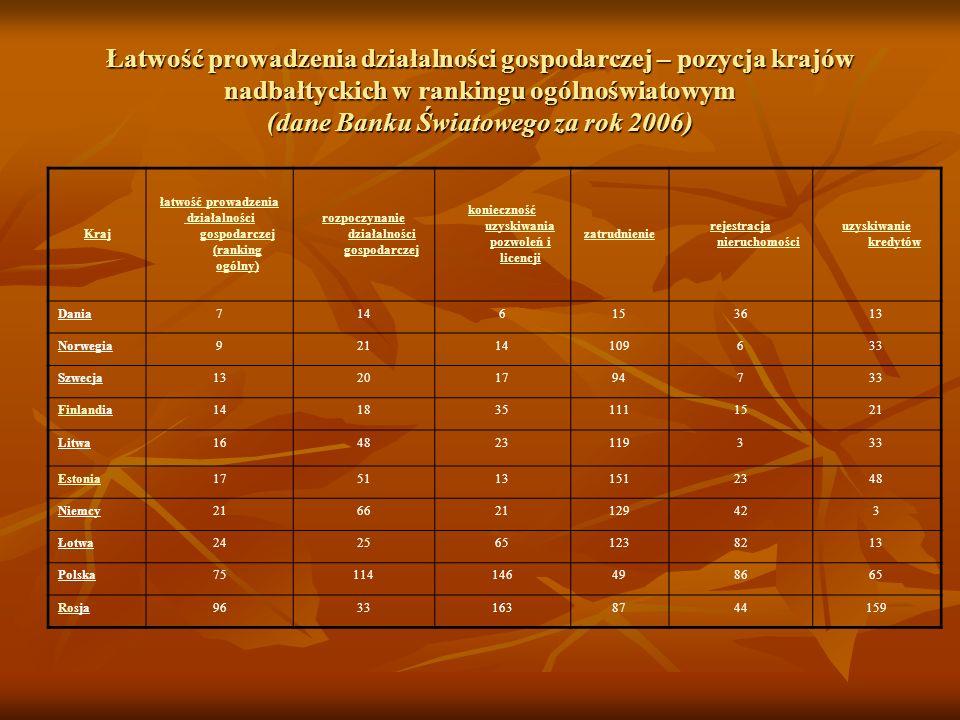 Łatwość prowadzenia działalności gospodarczej – pozycja krajów nadbałtyckich w rankingu ogólnoświatowym (dane Banku Światowego za rok 2006) Kraj łatwo