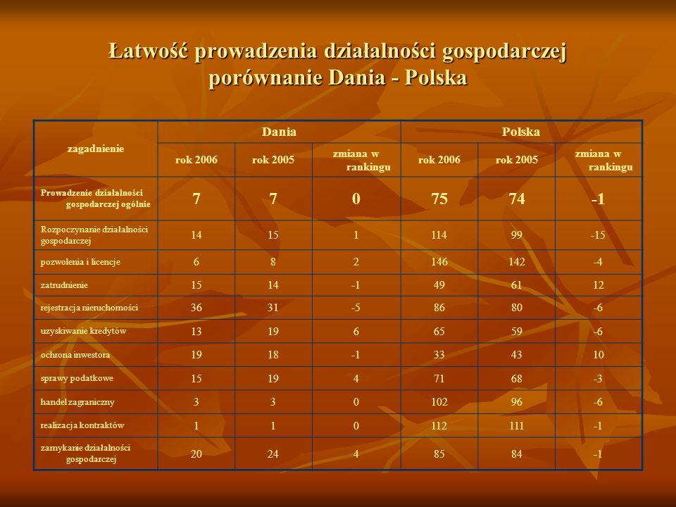 Łatwość prowadzenia działalności gospodarczej porównanie Dania - Polska zagadnienie DaniaPolska rok 2006rok 2005 zmiana w rankingu rok 2006rok 2005 zm