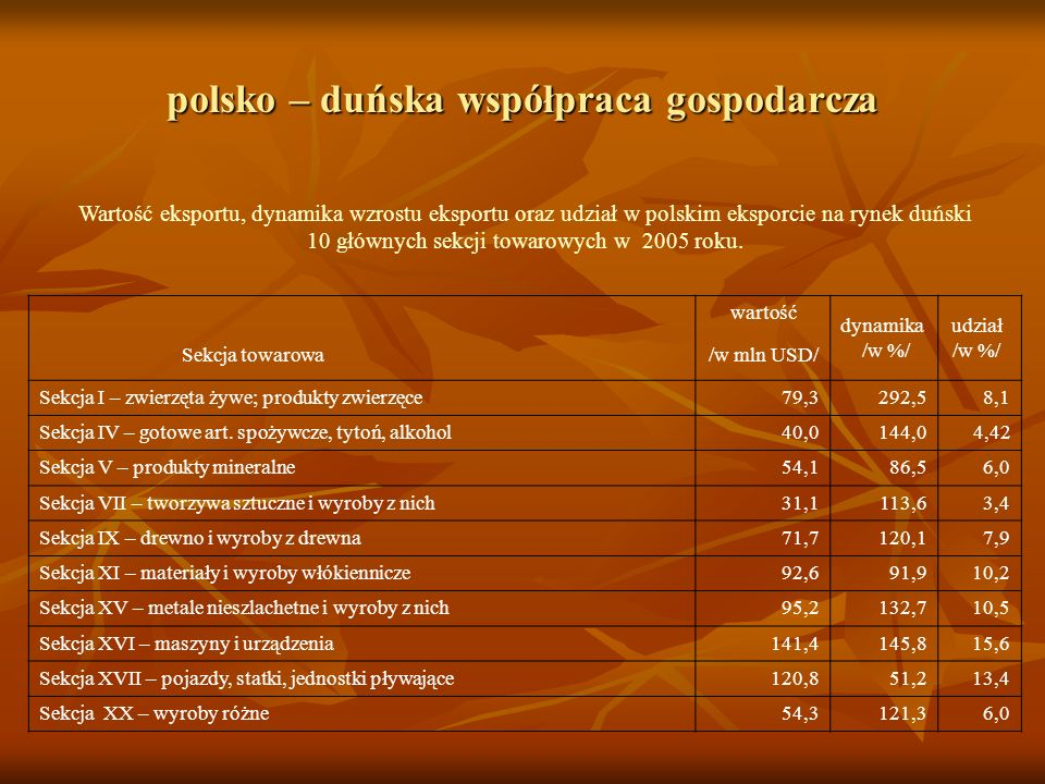 polsko – duńska współpraca gospodarcza Wartość eksportu, dynamika wzrostu eksportu oraz udział w polskim eksporcie na rynek duński 10 głównych sekcji