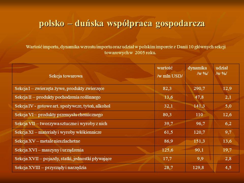 polsko – duńska współpraca gospodarcza Wartość importu, dynamika wzrostu importu oraz udział w polskim imporcie z Danii 10 głównych sekcji towarowych