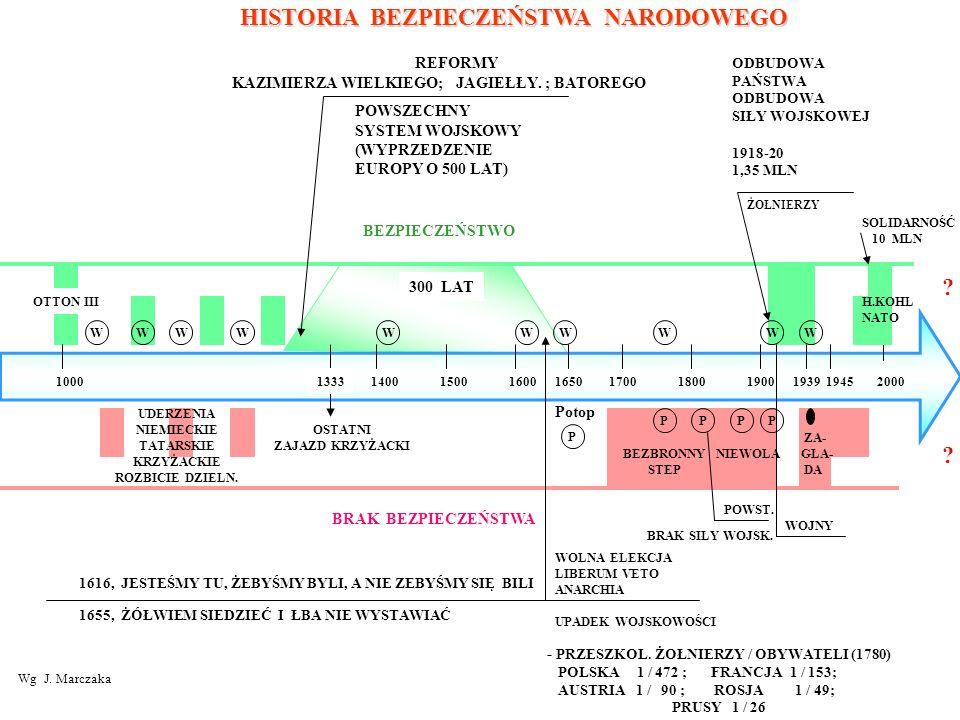 HISTORIA BEZPIECZEŃSTWA NARODOWEGO REFORMY KAZIMIERZA WIELKIEGO; JAGIEŁŁY. ; BATOREGO ODBUDOWA PAŃSTWA ODBUDOWA SIŁY WOJSKOWEJ 1918-20 1,35 MLN POWSZE