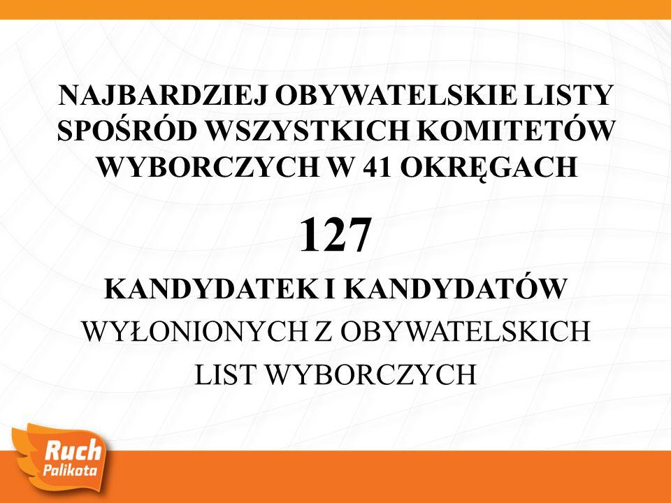 NAJBARDZIEJ OBYWATELSKIE LISTY SPOŚRÓD WSZYSTKICH KOMITETÓW WYBORCZYCH W 41 OKRĘGACH 127 KANDYDATEK I KANDYDATÓW WYŁONIONYCH Z OBYWATELSKICH LIST WYBORCZYCH