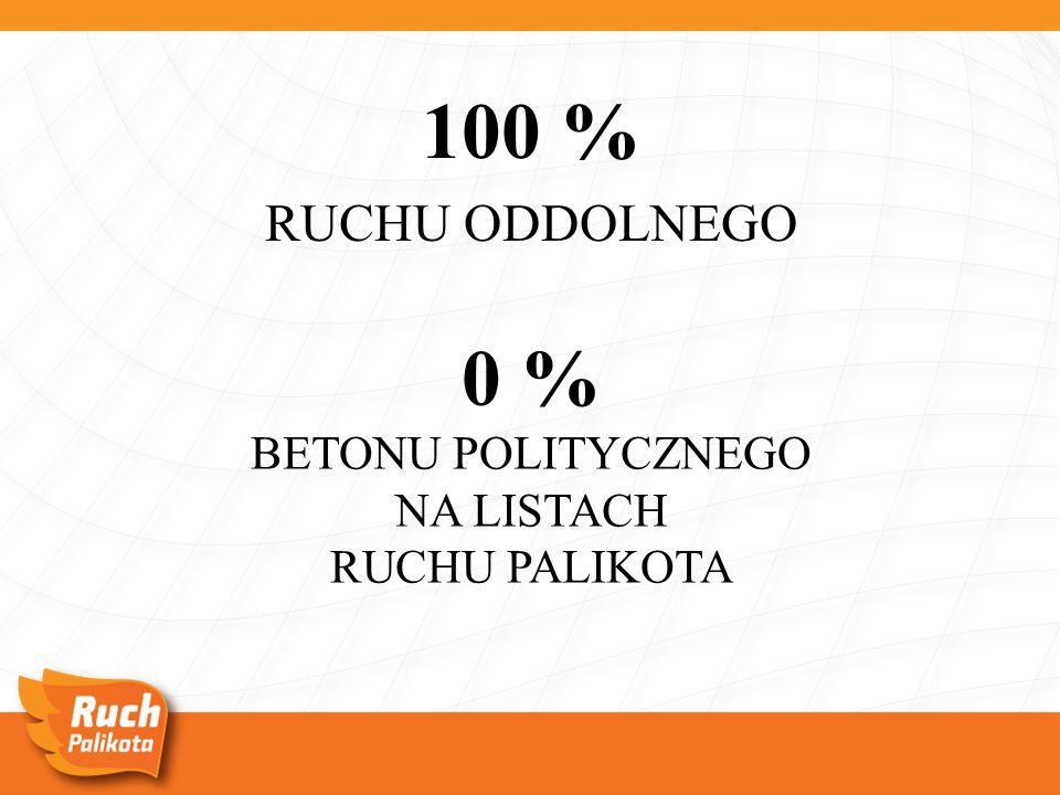 0 % BETONU POLITYCZNEGO NA LISTACH RUCHU PALIKOTA 100 % RUCHU ODDOLNEGO