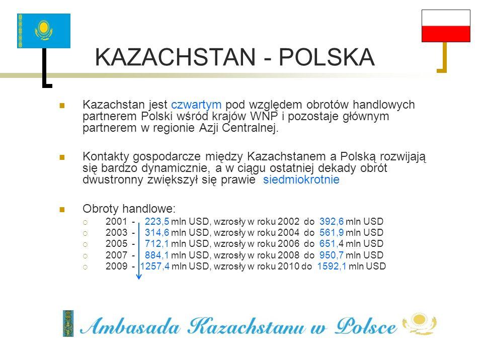 KAZACHSTAN - POLSKA Kazachstan jest czwartym pod względem obrotów handlowych partnerem Polski wśród krajów WNP i pozostaje głównym partnerem w regioni