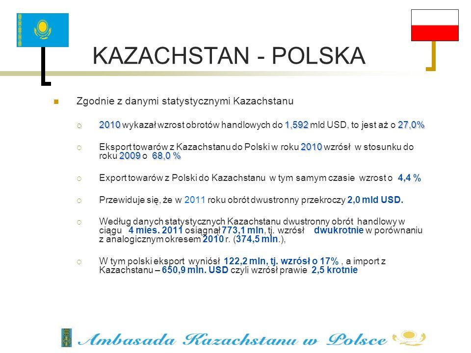 KAZACHSTAN - POLSKA Zgodnie z danymi statystycznymi Kazachstanu 20101,59227,0% 2010 wykazał wzrost obrotów handlowych do 1,592 mld USD, to jest aż o 2
