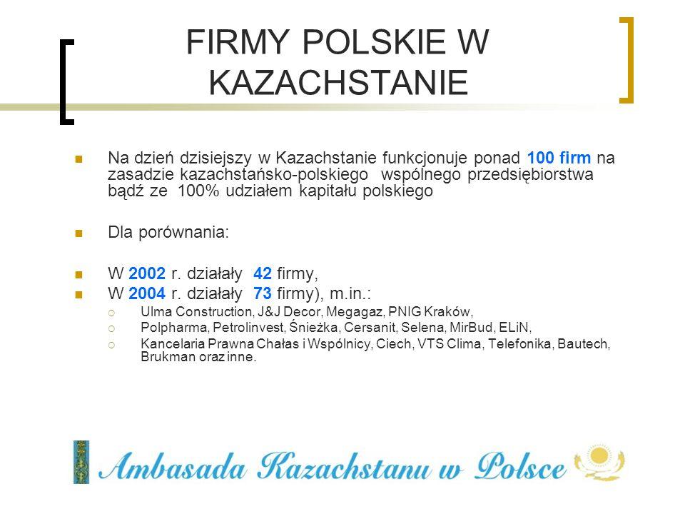 FIRMY POLSKIE W KAZACHSTANIE Na dzień dzisiejszy w Kazachstanie funkcjonuje ponad 100 firm na zasadzie kazachstańsko-polskiego wspólnego przedsiębiors