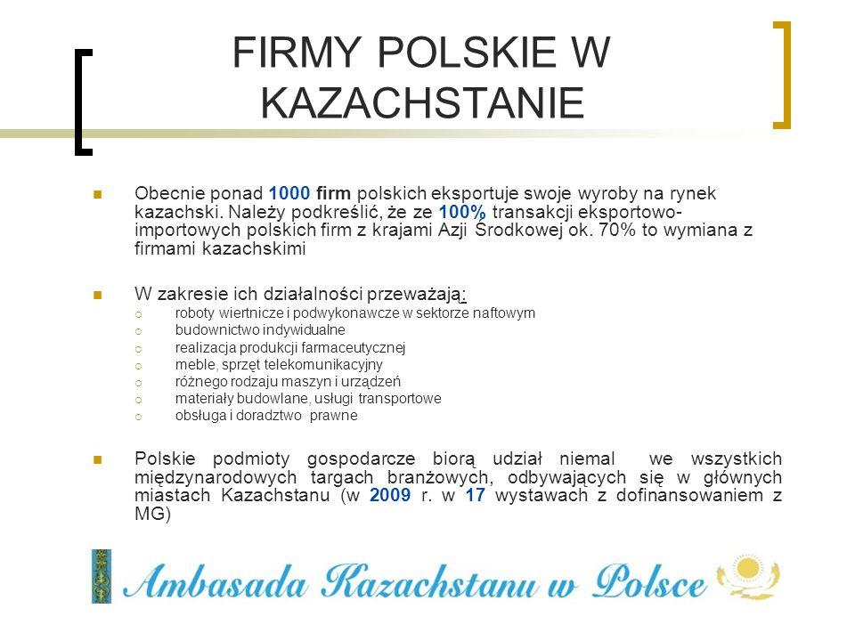FIRMY POLSKIE W KAZACHSTANIE Obecnie ponad 1000 firm polskich eksportuje swoje wyroby na rynek kazachski. Należy podkreślić, że ze 100% transakcji eks