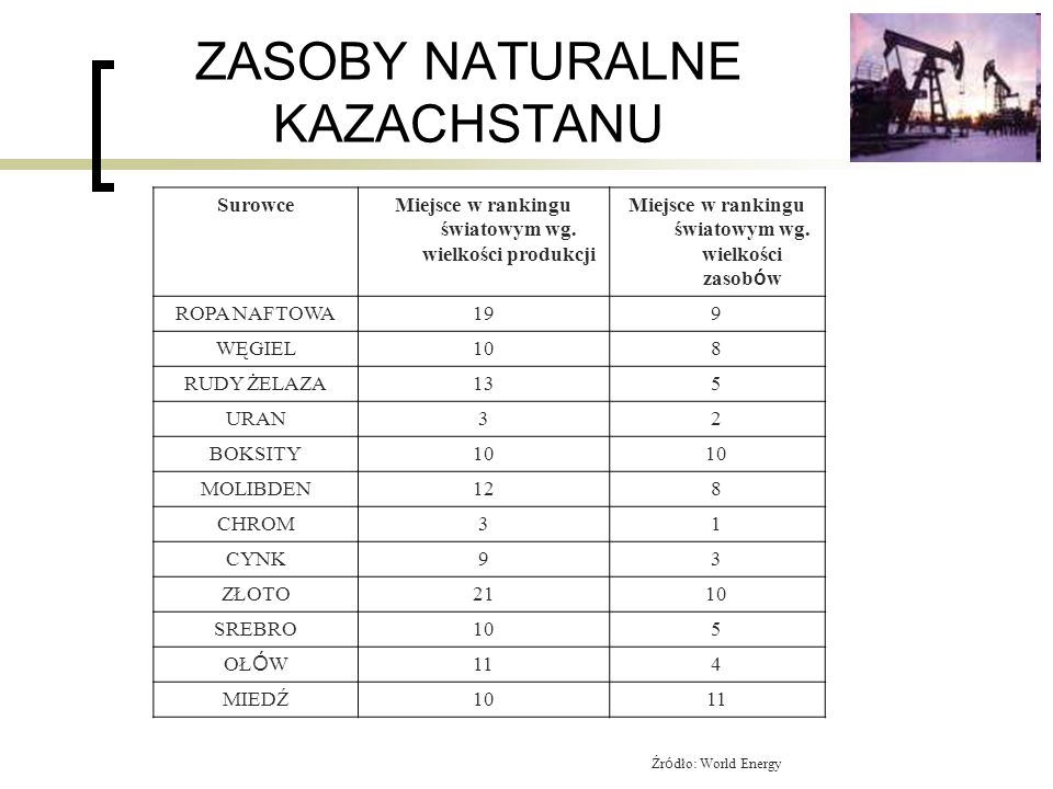 ZASOBY NATURALNE KAZACHSTANU SurowceMiejsce w rankingu światowym wg. wielkości produkcji Miejsce w rankingu światowym wg. wielkości zasob ó w ROPA NAF