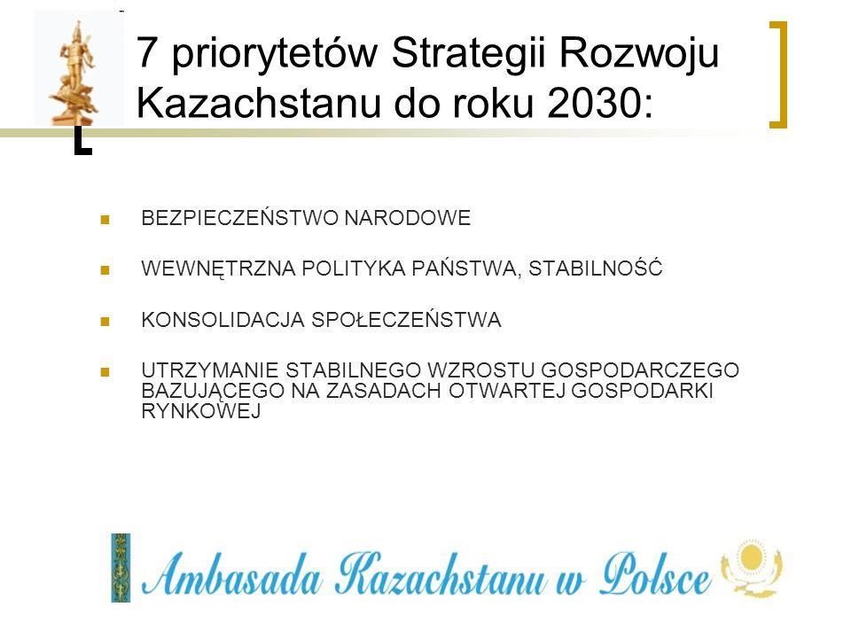 7 priorytetów Strategii Rozwoju Kazachstanu do roku 2030 ZDROWIE, EDUKACJA I DOBROBYT WSZYSTKICH KAZACHÓW ROZWÓJ ZASOBÓW ENERGETYCZNYCH ROZWÓJ INFRASTRUKTURY FORMOWANIE PROFESJONALNEGO RZĄDU