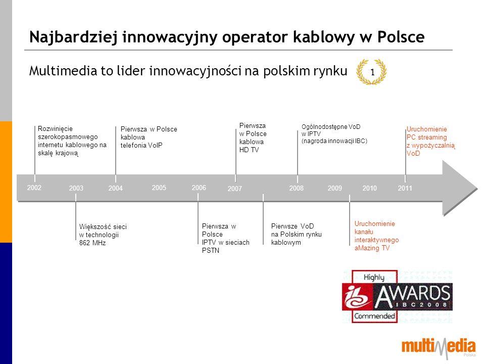 Najbardziej innowacyjny operator kablowy w Polsce Multimedia to lider innowacyjności na polskim rynku Większość sieci w technologii 862 MHz Rozwinięci