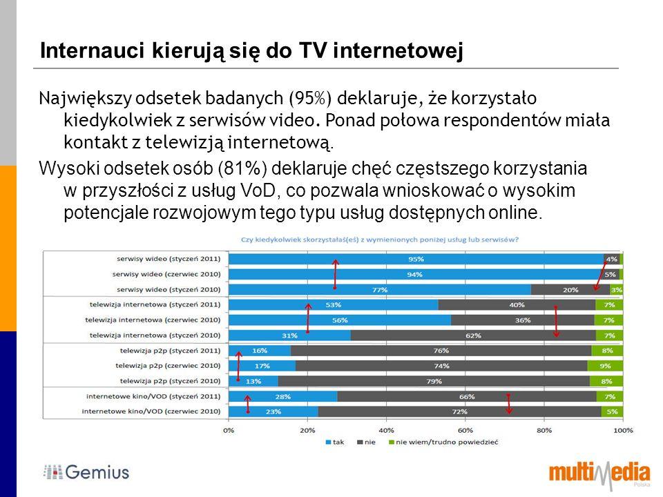 Internauci kierują się do TV internetowej Największy odsetek badanych (95%) deklaruje, że korzystało kiedykolwiek z serwisów video. Ponad połowa respo