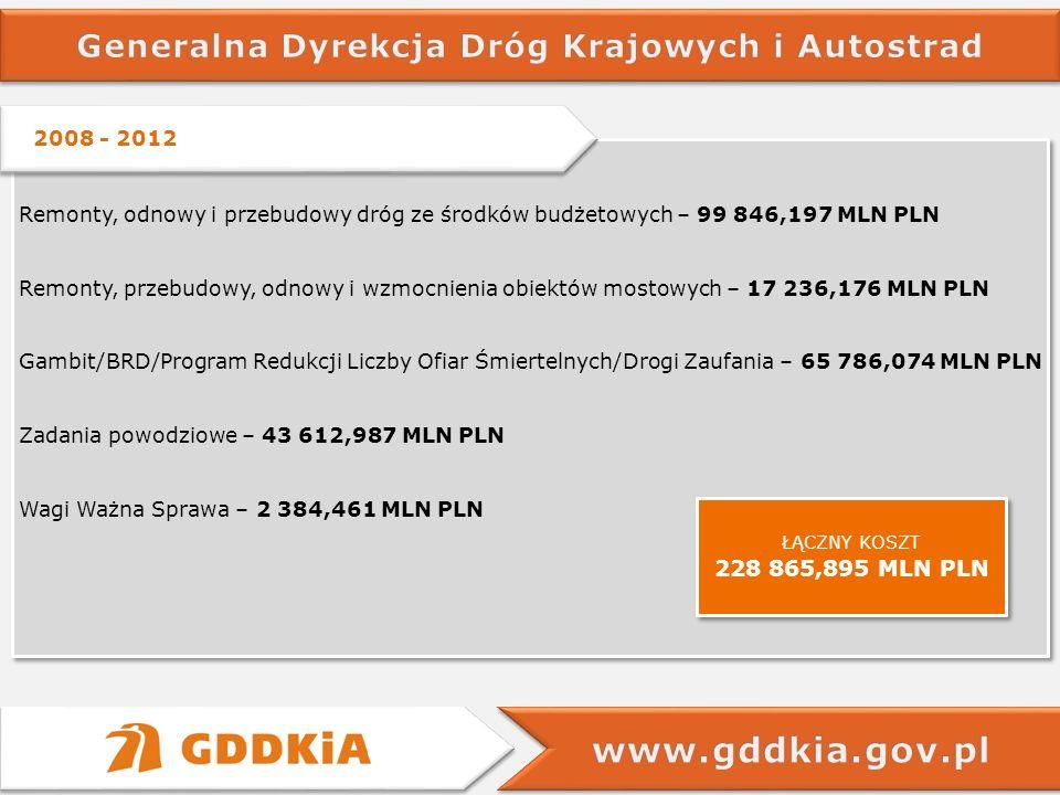 2008 - 2012 Remonty, odnowy i przebudowy dróg ze środków budżetowych – 99 846,197 MLN PLN Remonty, przebudowy, odnowy i wzmocnienia obiektów mostowych