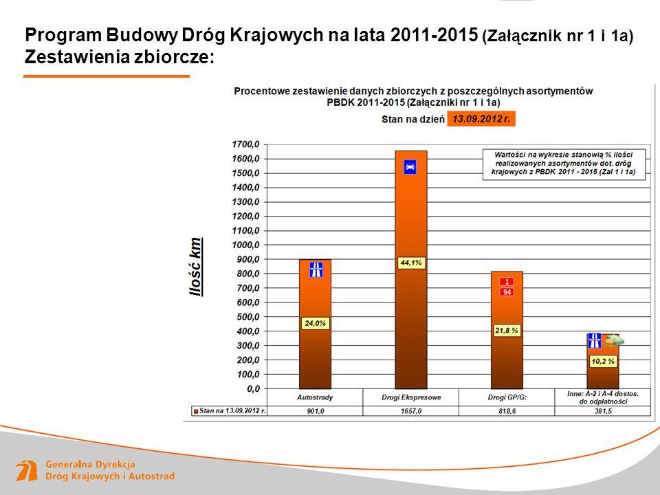 Program Budowy Dróg Krajowych na lata 2011-2015 (Załącznik nr 1 i 1a) Zestawienia zbiorcze:
