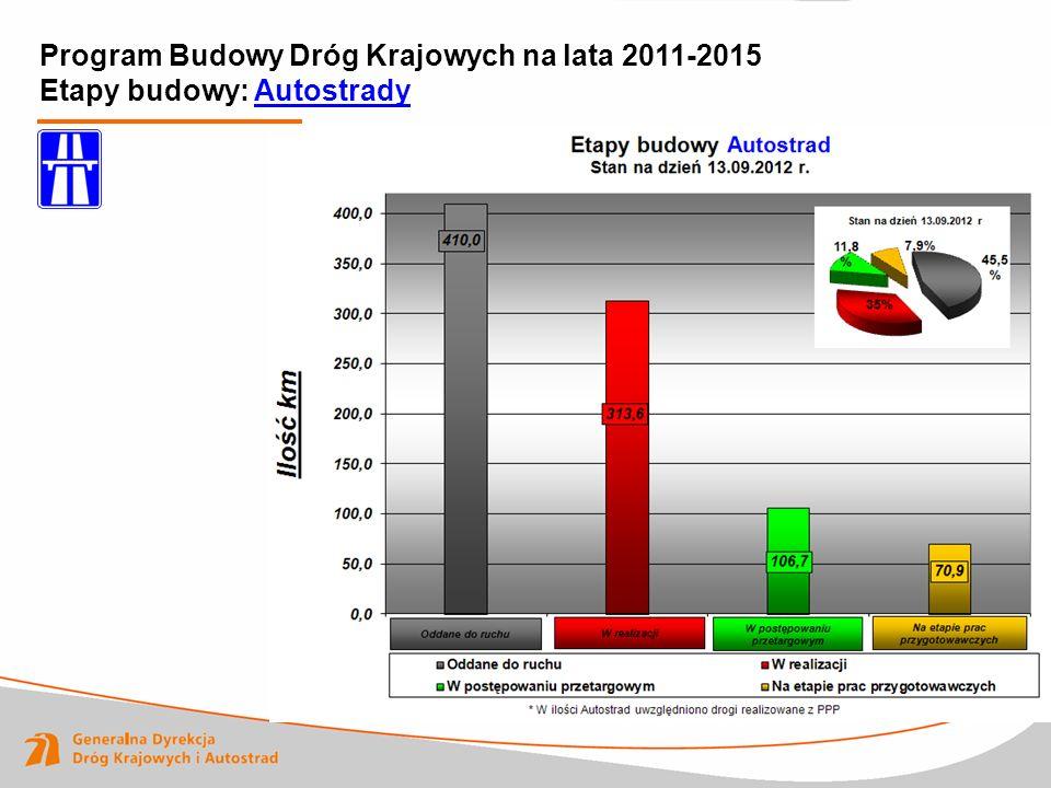 Program Budowy Dróg Krajowych na lata 2011-2015 Etapy budowy: Autostrady