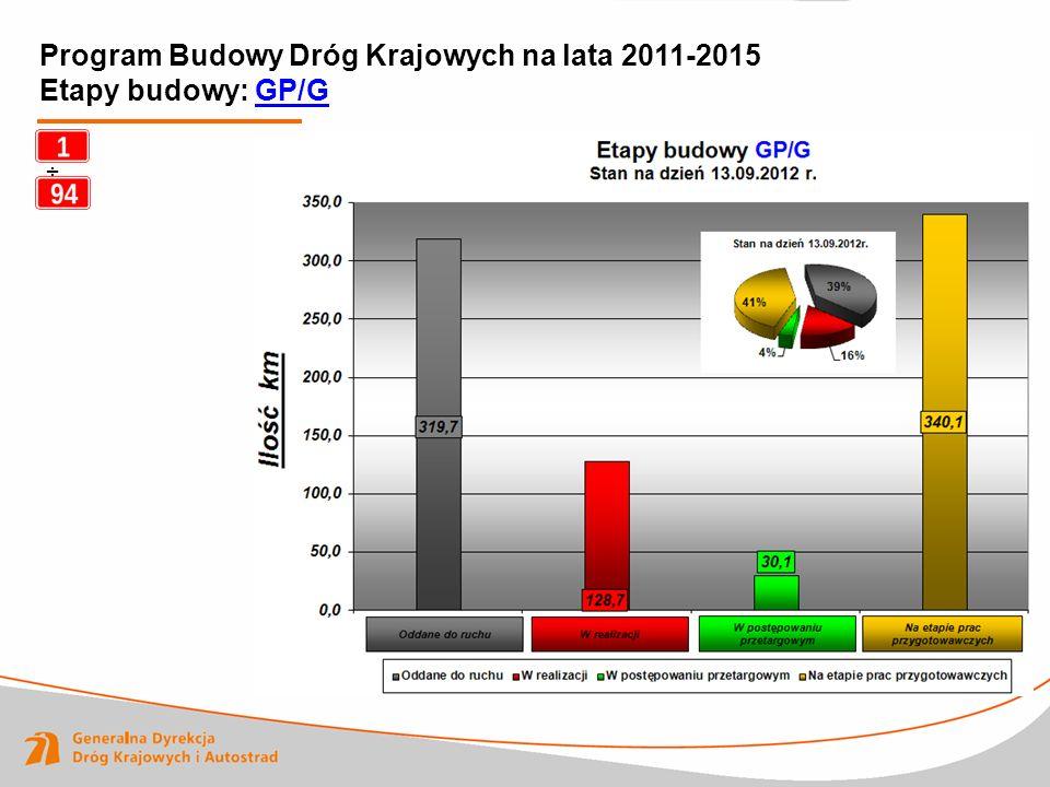 Program Budowy Dróg Krajowych na lata 2011-2015 Etapy budowy: GP/G ÷