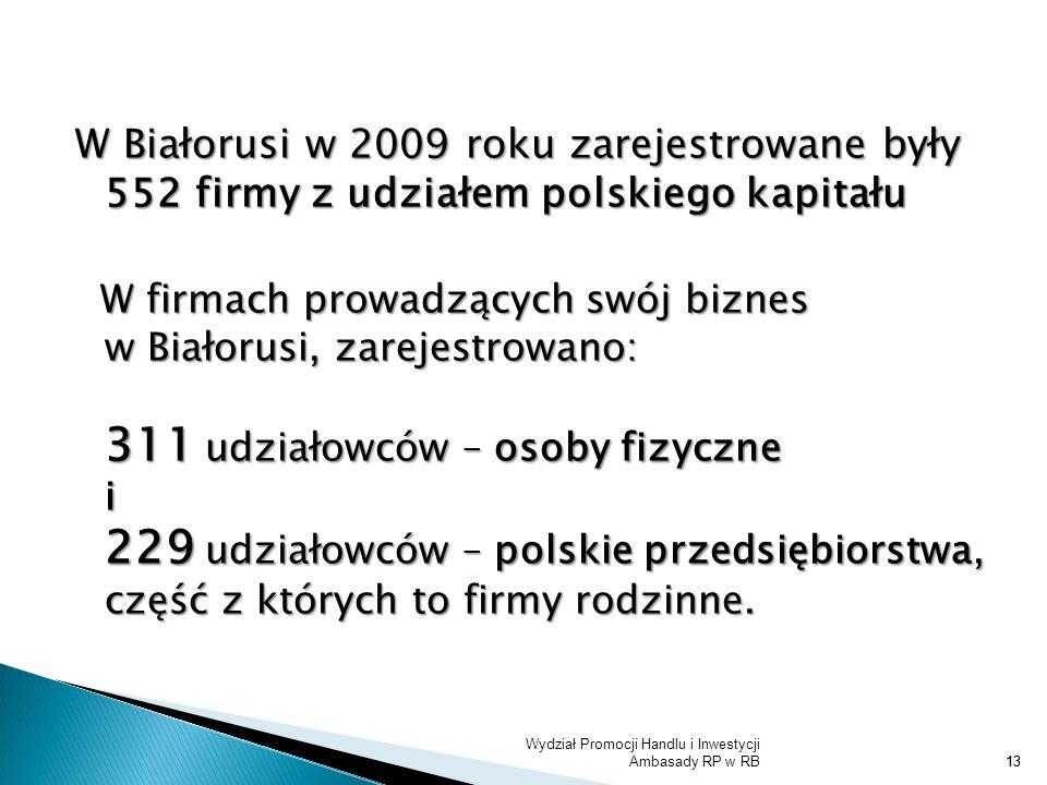 Wydział Promocji Handlu i Inwestycji Ambasady RP w RB13 W Białorusi w 2009 roku zarejestrowane były 552 firmy z udziałem polskiego kapitału W firmach