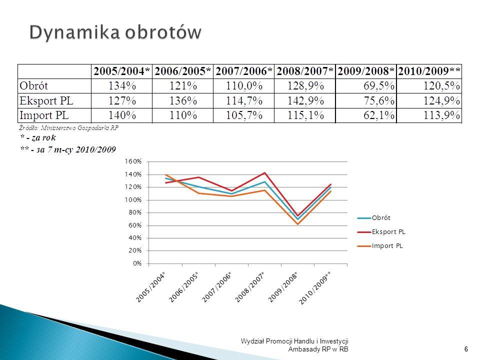 Wydział Promocji Handlu i Inwestycji Ambasady RP w RB37 Finansowe a) w dalszym ciągu obowiązujący zakaz dokonywania przedpłaty przez podmioty białoruskie na import, dla kontraktów o wartości powyżej 5 000 EUR, b) dozwolone dokonanie płatności przez importera za towar dopiero po jego rozcleniu, c) brak realizacji podpisanych kontraktów eksportowych przy zmianie warunków in minus dla eksporterów białoruskich.