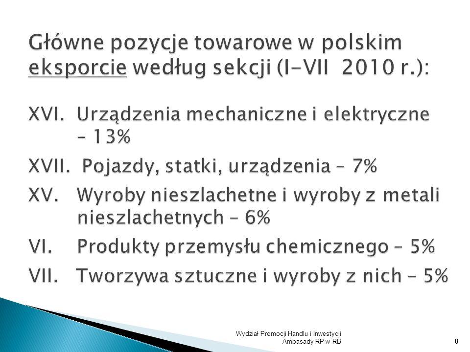 9 Struktura polskiego eksportu do RB w okresie I - IV 2010 r.