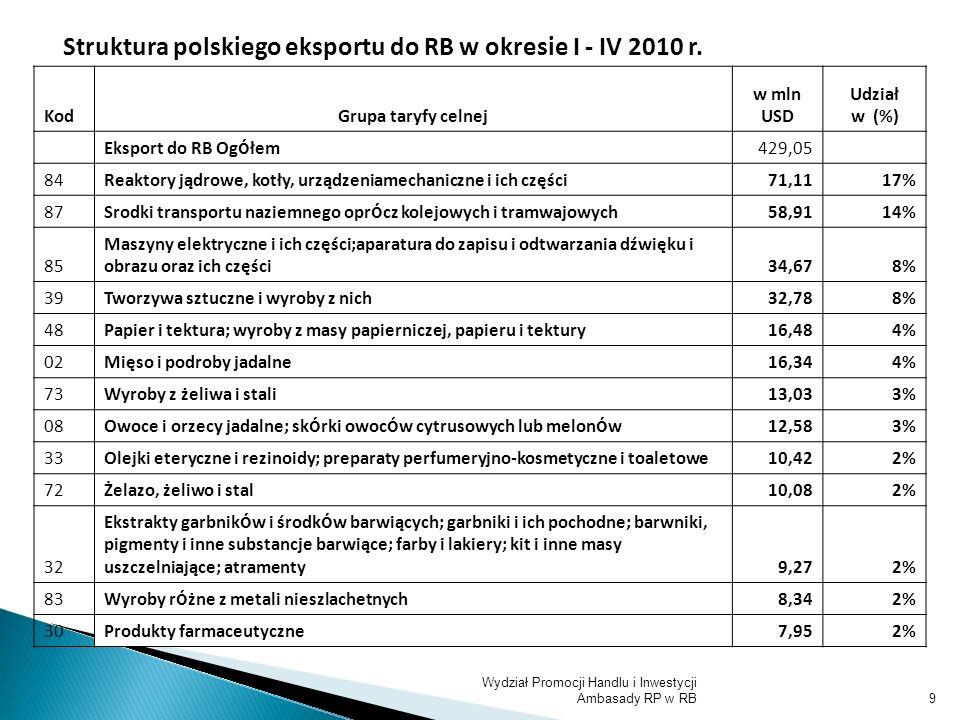 9 Struktura polskiego eksportu do RB w okresie I - IV 2010 r. KodGrupa taryfy celnej w mln USD Udział w (%) Eksport do RB Og ó łem429,05 84Reaktory ją