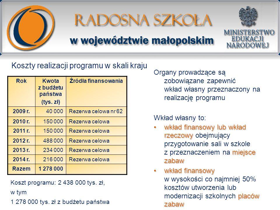 Koszty realizacji programu w skali kraju RokKwota z budżetu państwa (tys. zł) Źródła finansowania 2009 r.40 000Rezerwa celowa nr 62 2010 r.150 000Reze