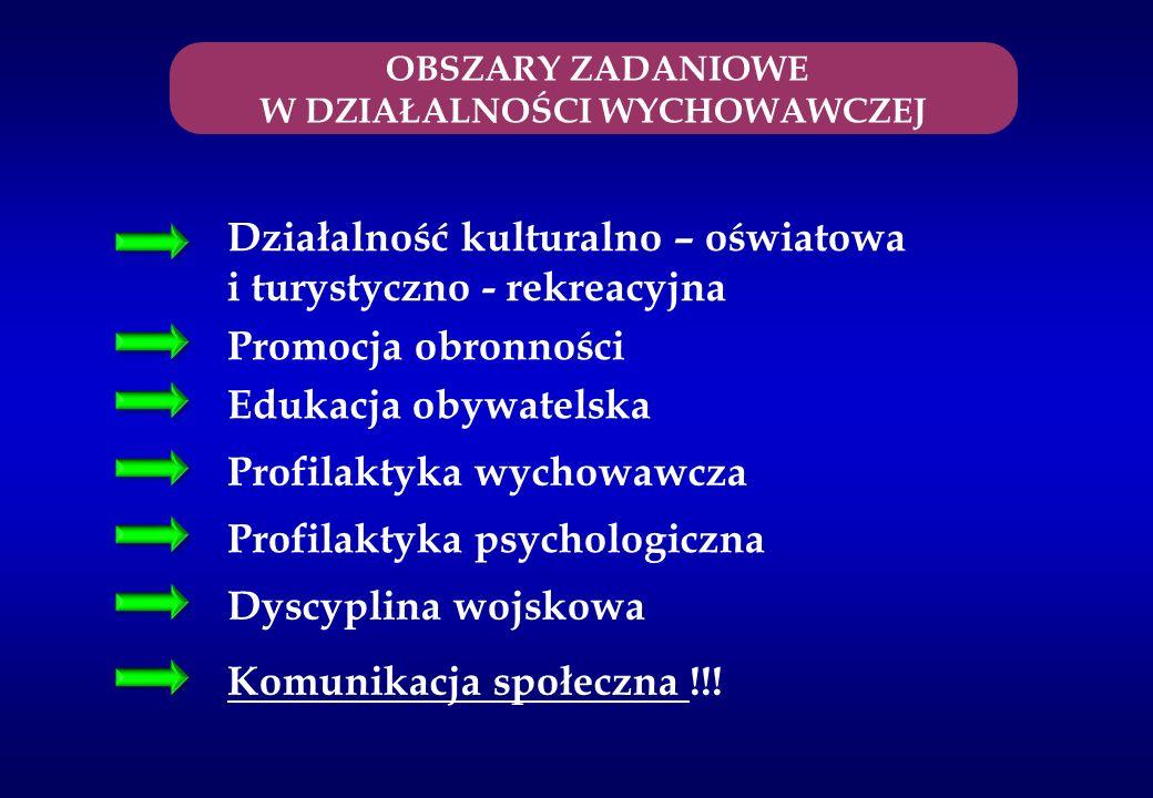 OBSZARY ZADANIOWE W DZIAŁALNOŚCI WYCHOWAWCZEJ Dyscyplina wojskowa Edukacja obywatelska Komunikacja społeczna !!! Promocja obronności Działalność kultu