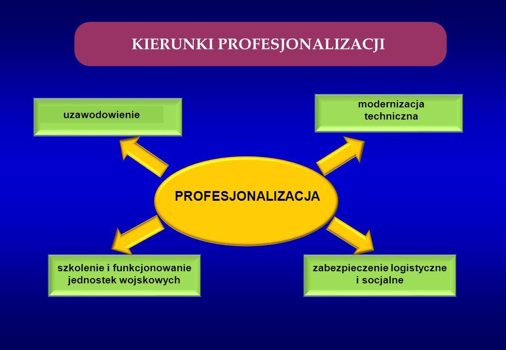 PROFILAKTYKA WYCHOWAWCZA Strategia umacniania dyscypliny, przeciwdziałania uzależnieniom oraz zapobiegania patologiom społecznym w SZ RP w latach 2010 - 2015