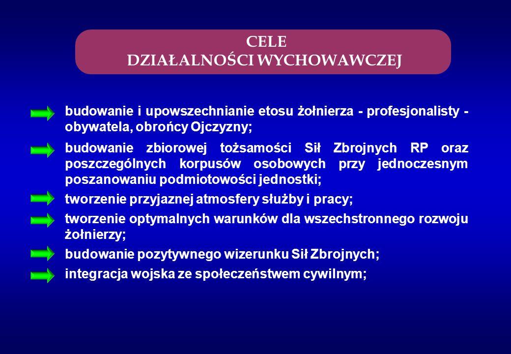 Wojskowe Centrum Edukacji Obywatelskiej Dom Żołnierza Polskiego Wojskowe Biuro Badań Historycznych Wojskowe Biuro Badań Społecznych