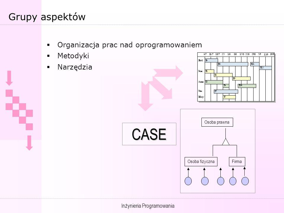 Inżynieria Programowania Grupy aspektów Organizacja prac nad oprogramowaniem Metodyki Narzędzia CASE Osoba prawna Osoba fizycznaFirma