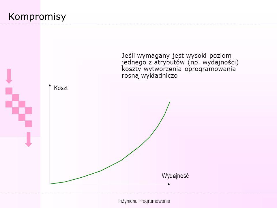 Inżynieria Programowania Kompromisy Jeśli wymagany jest wysoki poziom jednego z atrybutów (np.