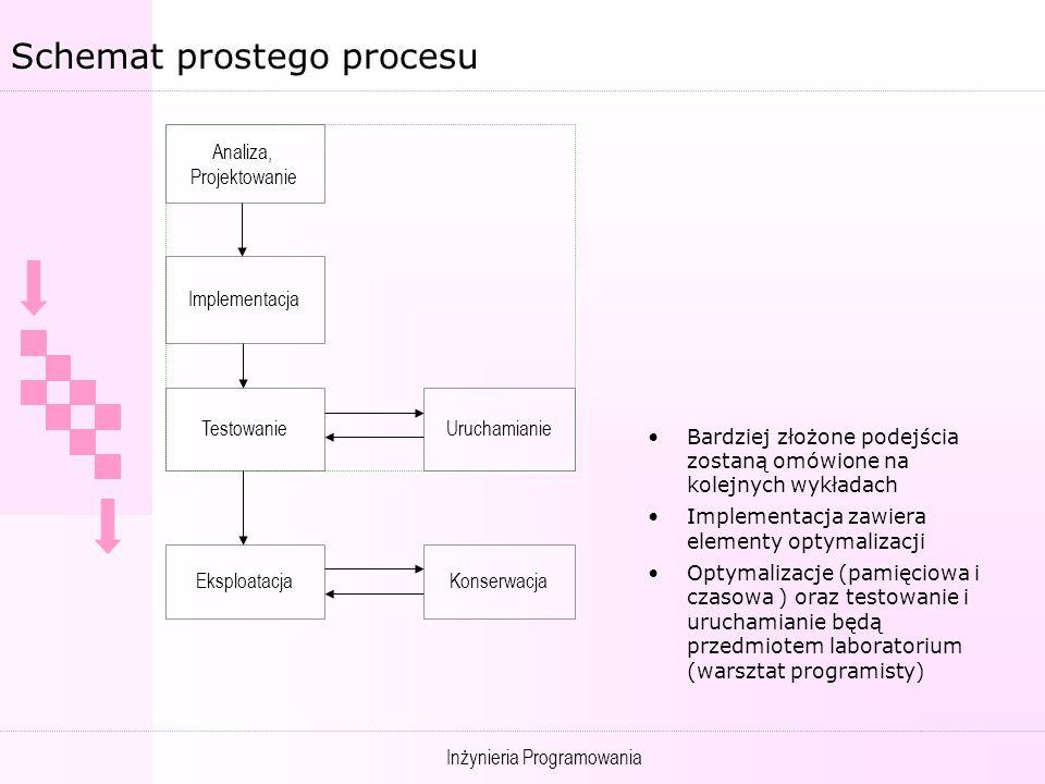 Inżynieria Programowania Schemat prostego procesu Analiza, Projektowanie Implementacja TestowanieUruchamianie EksploatacjaKonserwacja Bardziej złożone podejścia zostaną omówione na kolejnych wykładach Implementacja zawiera elementy optymalizacji Optymalizacje (pamięciowa i czasowa ) oraz testowanie i uruchamianie będą przedmiotem laboratorium (warsztat programisty)