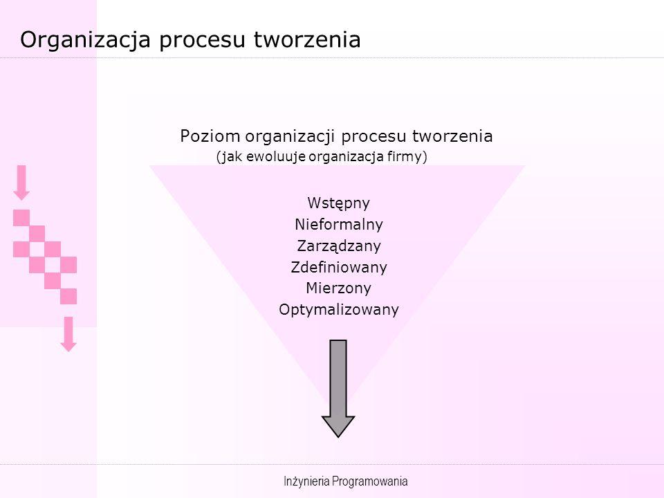 Inżynieria Programowania Organizacja procesu tworzenia Poziom organizacji procesu tworzenia (jak ewoluuje organizacja firmy) Wstępny Nieformalny Zarządzany Zdefiniowany Mierzony Optymalizowany