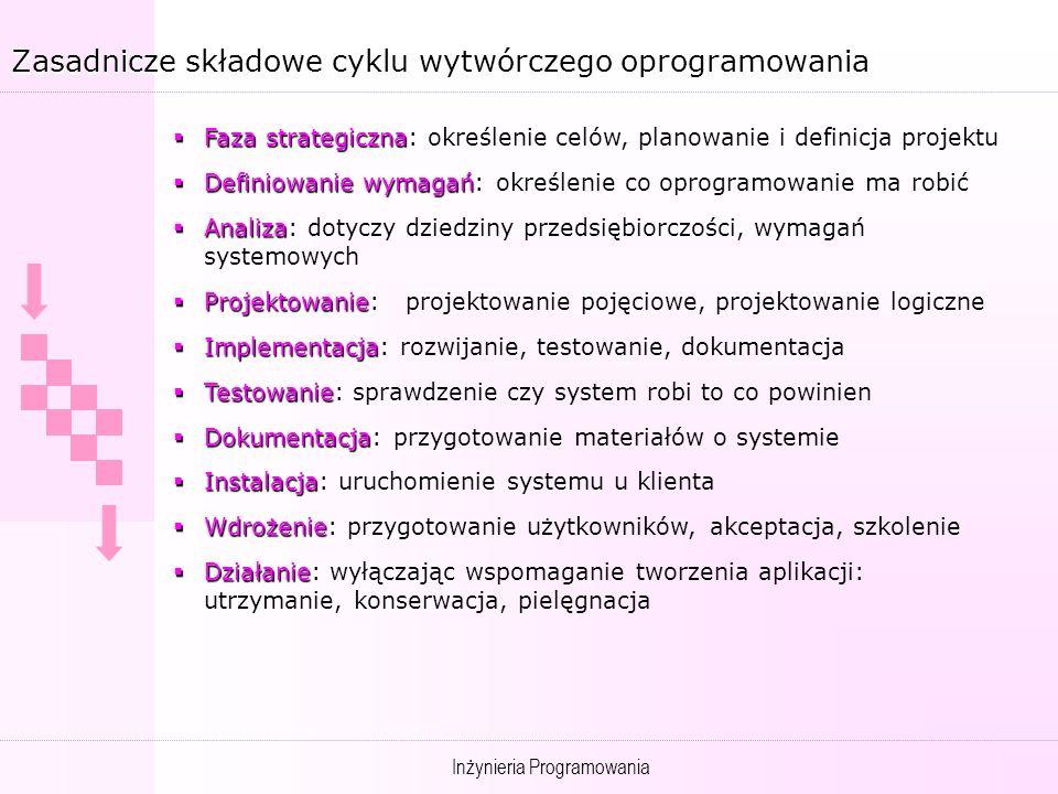 Inżynieria Programowania Zasadnicze składowe cyklu wytwórczego oprogramowania Faza strategiczna Faza strategiczna: określenie celów, planowanie i definicja projektu Definiowanie wymagań Definiowanie wymagań: określenie co oprogramowanie ma robić Analiza Analiza: dotyczy dziedziny przedsiębiorczości, wymagań systemowych Projektowanie Projektowanie: projektowanie pojęciowe, projektowanie logiczne Implementacja Implementacja: rozwijanie, testowanie, dokumentacja Testowanie Testowanie: sprawdzenie czy system robi to co powinien Dokumentacja Dokumentacja: przygotowanie materiałów o systemie Instalacja Instalacja: uruchomienie systemu u klienta Wdrożenie Wdrożenie: przygotowanie użytkowników, akceptacja, szkolenie Działanie Działanie: wyłączając wspomaganie tworzenia aplikacji: utrzymanie, konserwacja, pielęgnacja