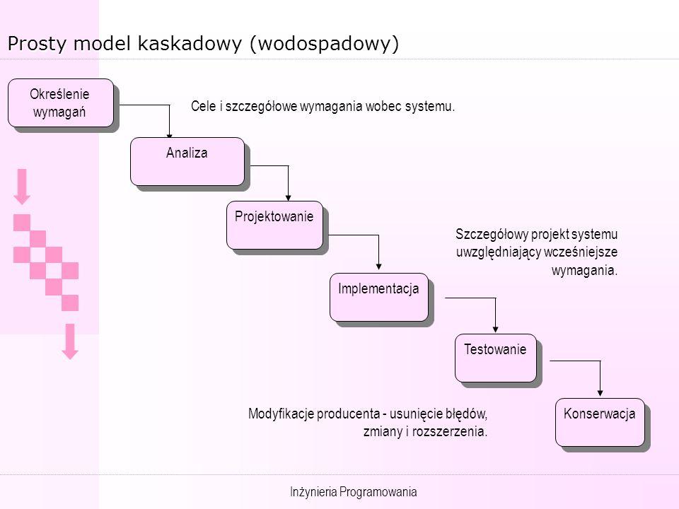 Inżynieria Programowania Prosty model kaskadowy (wodospadowy) Określenie wymagań Określenie wymagań Projektowanie Implementacja Testowanie Konserwacja Cele i szczegółowe wymagania wobec systemu.