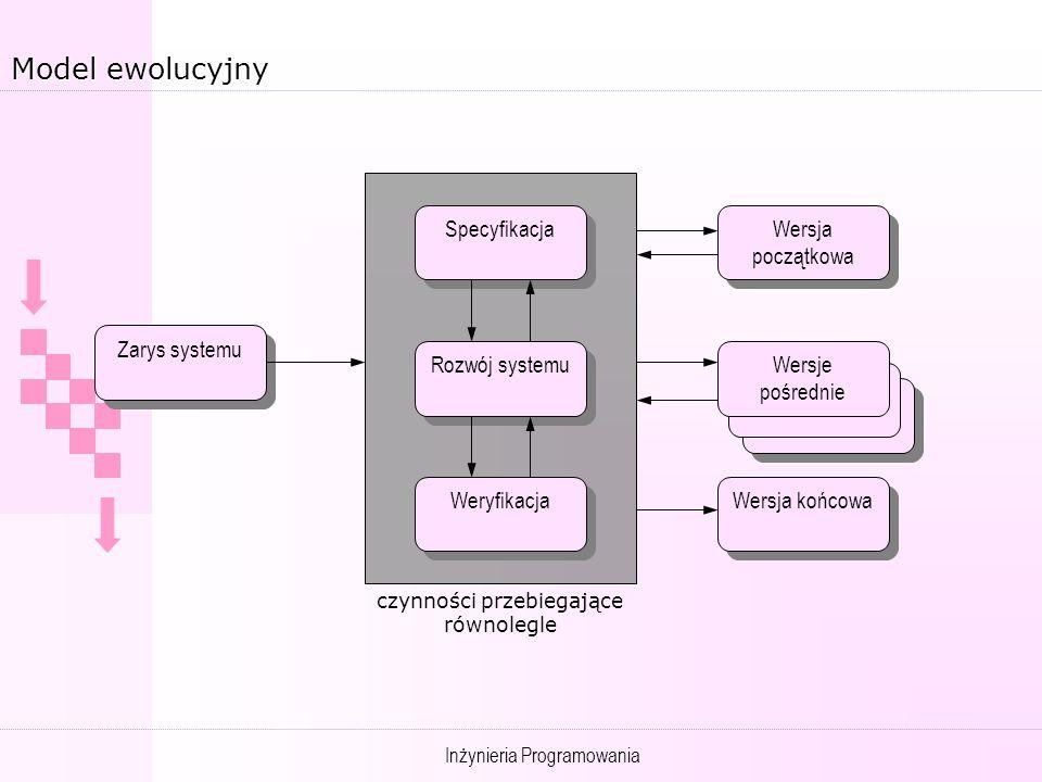 Inżynieria Programowania Model ewolucyjny Zarys systemu Specyfikacja Rozwój systemu Weryfikacja Wersja początkowa Wersja końcowa Wersje pośrednie czynności przebiegające równolegle