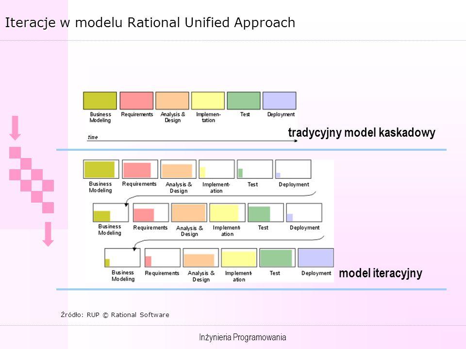 Inżynieria Programowania Iteracje w modelu Rational Unified Approach tradycyjny model kaskadowy Źródło: RUP © Rational Software model iteracyjny