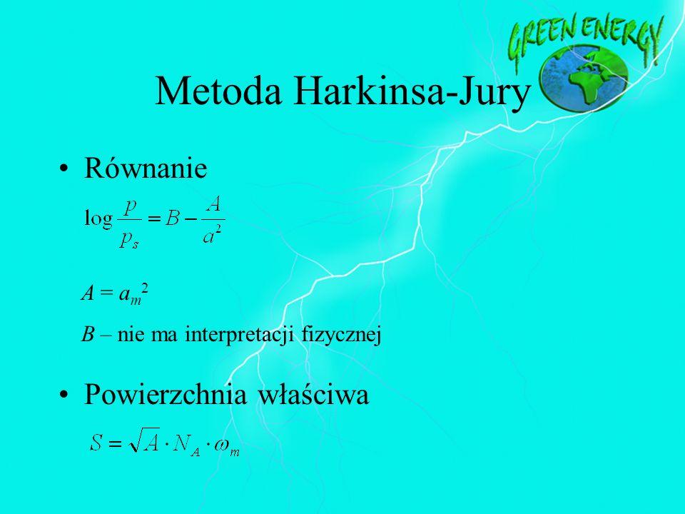 Metoda Harkinsa-Jury Równanie Powierzchnia właściwa A = a m 2 B – nie ma interpretacji fizycznej
