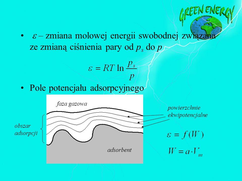 – zmiana molowej energii swobodnej związana ze zmianą ciśnienia pary od p s do p Pole potencjału adsorpcyjnego faza gazowa obszar adsorpcji powierzchn