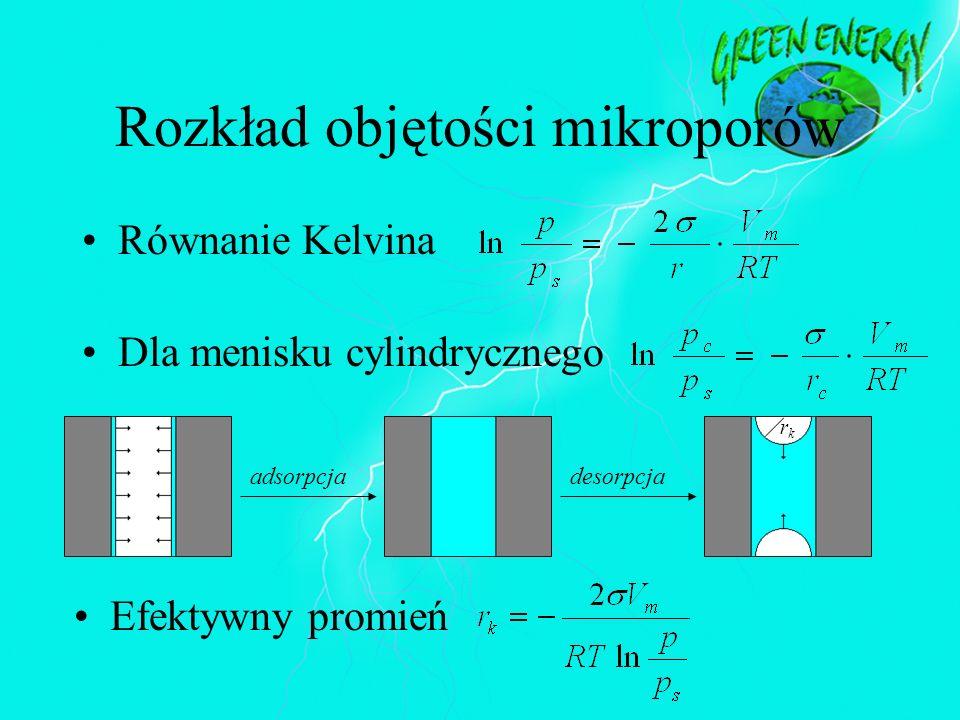 Rozkład objętości mikroporów Równanie Kelvina Dla menisku cylindrycznego Efektywny promień adsorpcjadesorpcja rkrk
