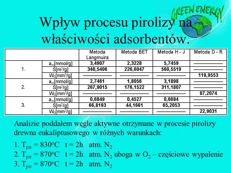 Wpływ procesu pirolizy na właściwości adsorbentów. Analizie poddałem węgle aktywne otrzymane w procesie pirolizy drewna eukaliptusowego w różnych waru