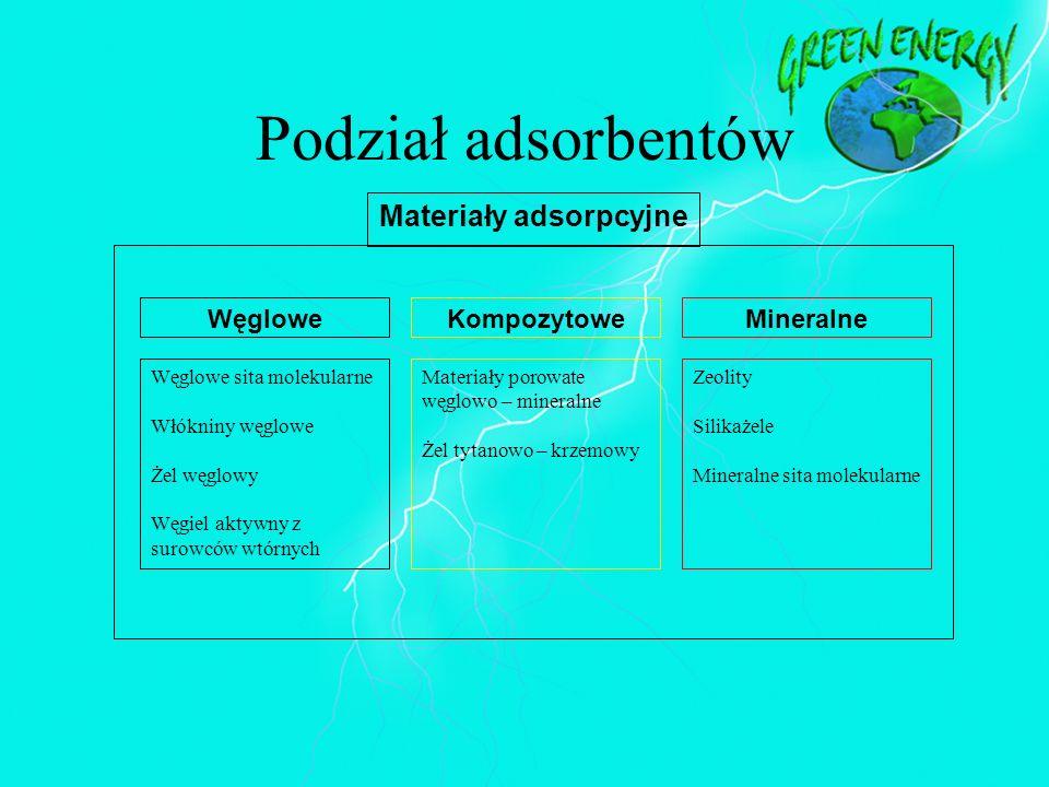 Podział adsorbentów Węglowe sita molekularne Włókniny węglowe Żel węglowy Węgiel aktywny z surowców wtórnych Materiały porowate węglowo – mineralne Że